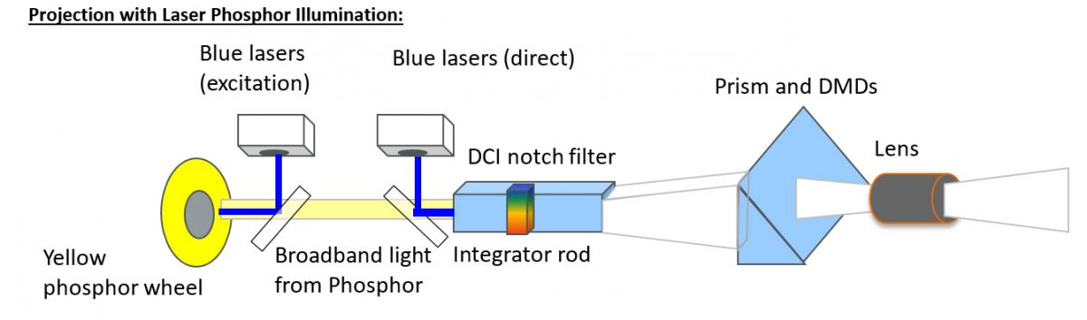 Projection with Laser Phosphor Illumination